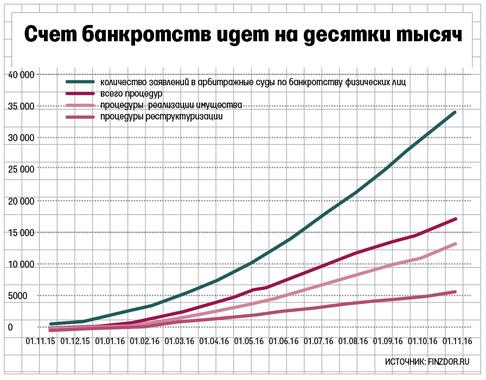 банкротства физлиц в россий