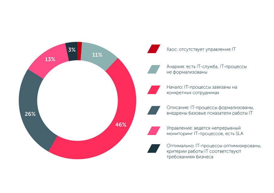 По данным Intelligent Enterprise, только в 3% строительных компаний цели IT-подразделений соответствуют общим целям бизнеса