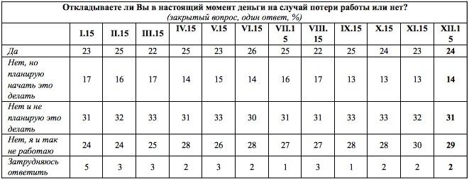Откладывают ли россияне деньги на случай потери работы?