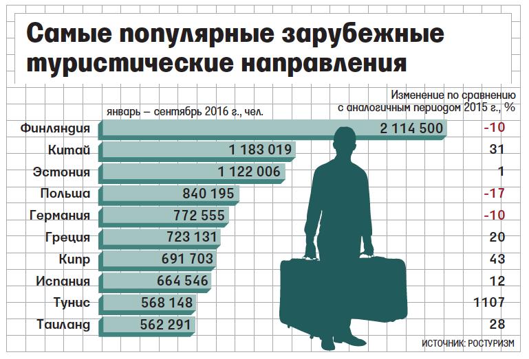 Процент русских туристов в турции