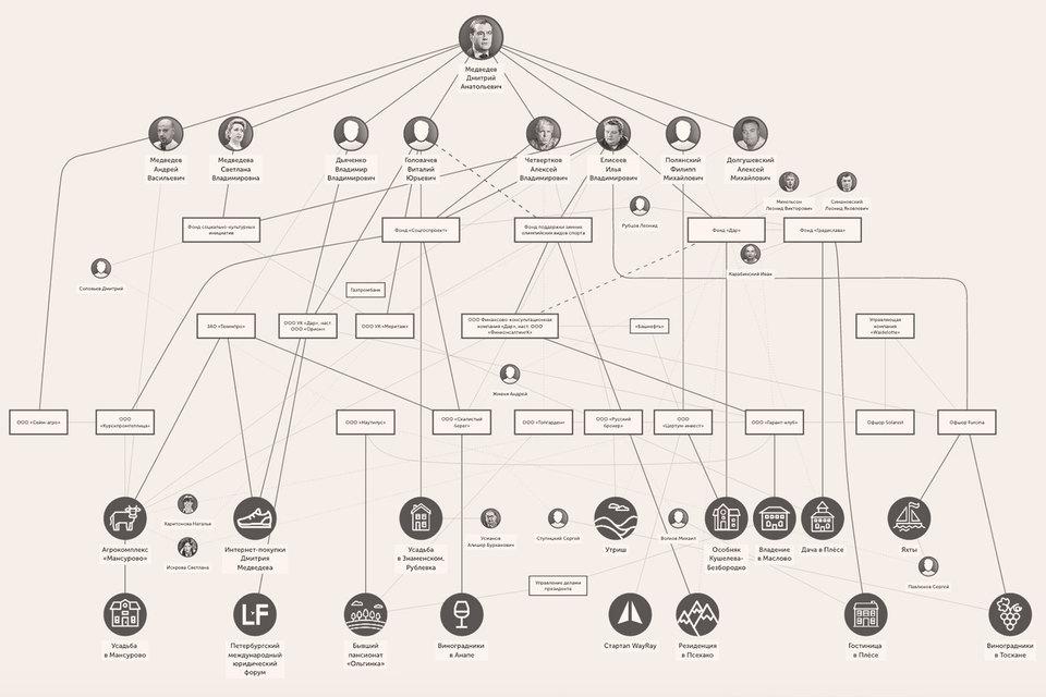 С высокой долей вероятности можно сказать, что описанная в расследовании ФБК структура собственности была выбрана как оптимальная для владения крупными объектами недвижимости