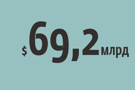 Цифра недели: $69,2 млрд