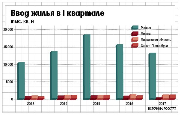 Ввод жилья падает по всей России, а быстрее всего в Москве или при чем тут экономическая безграммотность управленцев!