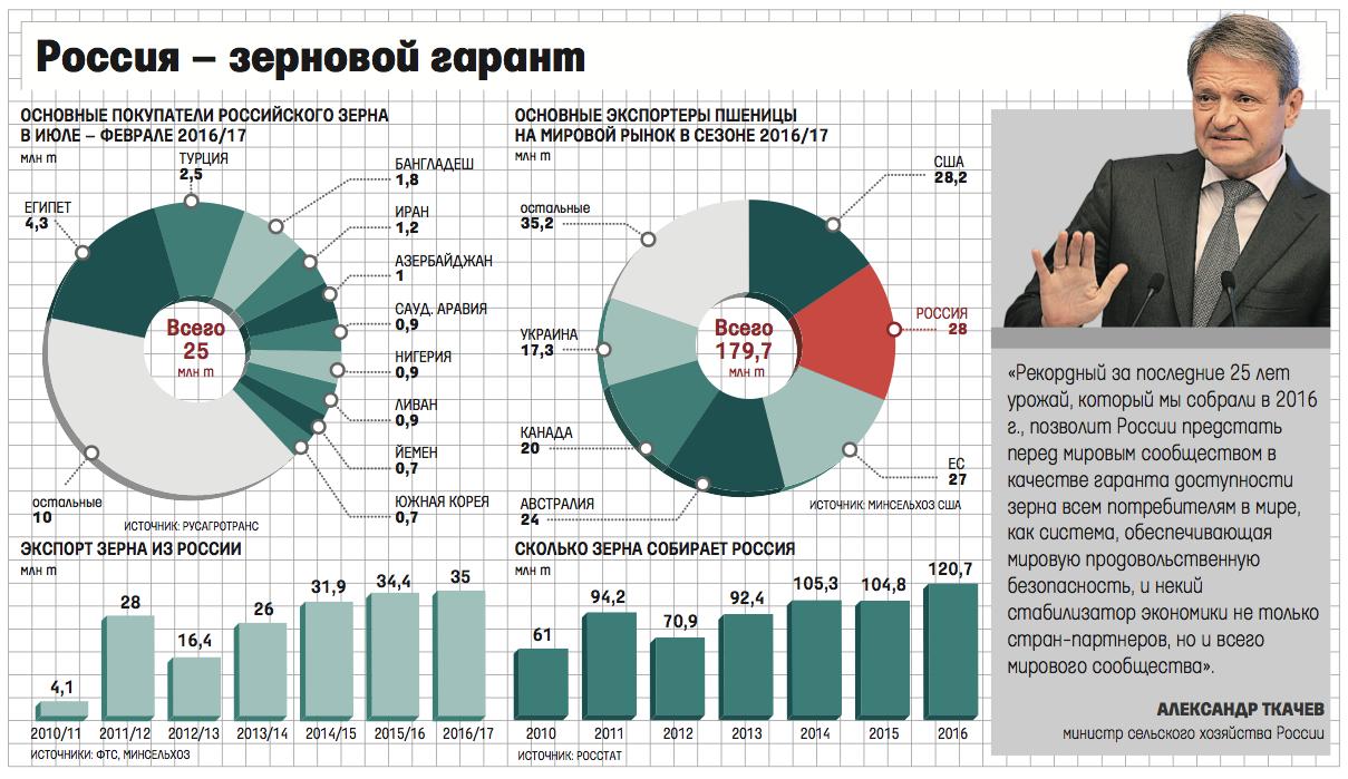 Сколько зерна собрала россия в 2016