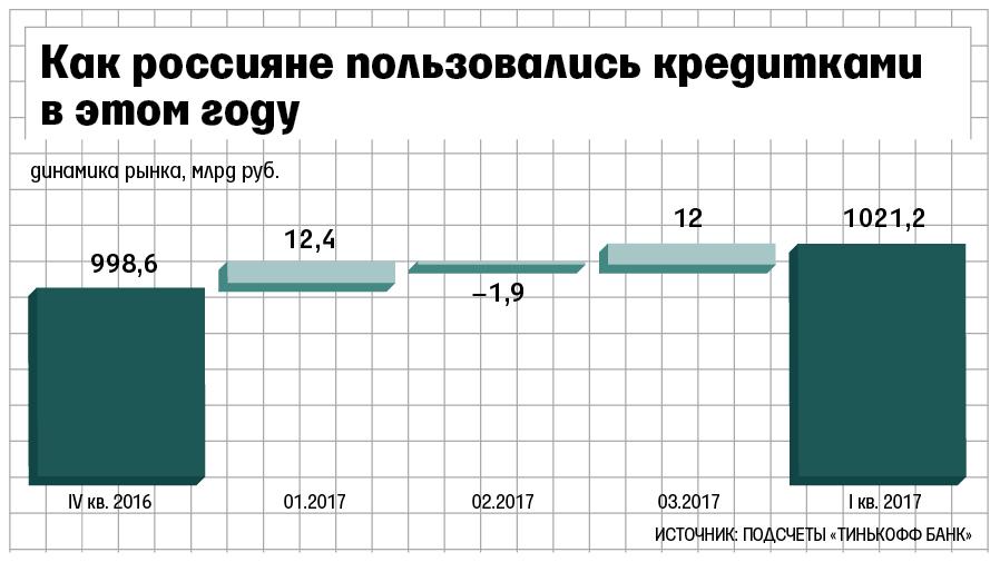 Рынок кредитных карт в Российской Федерации впервый раз с прошлого года продемонстрировал рост