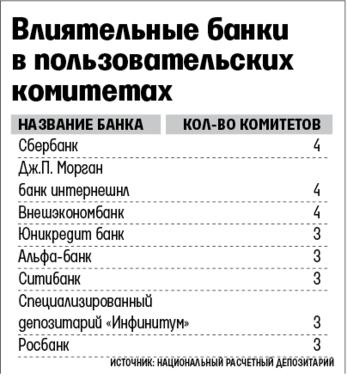 степенью защиты в депозитарии райффайзенбанка