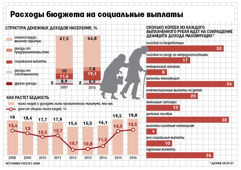 Только 25% социальных выплат ильгот в РФ доходит донуждающихся