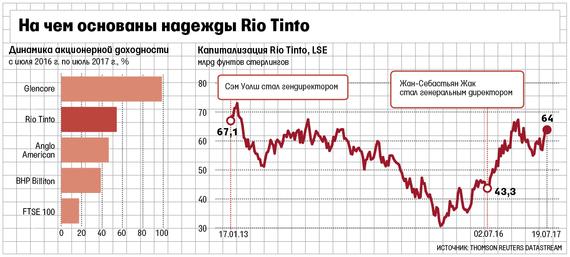 курс акций rio tinto
