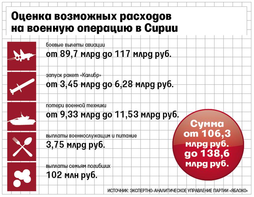 Оппозиция раскрыла страшную правду о расходах России на военную операцию в Сирии