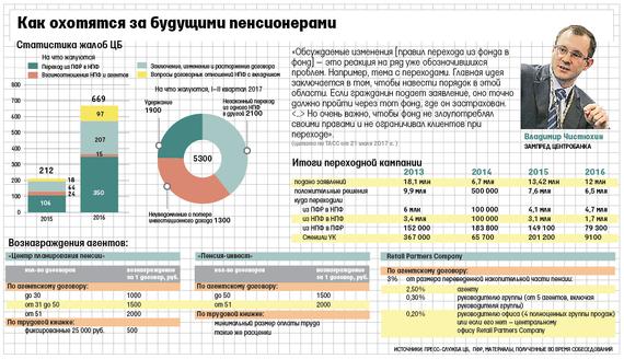 Европейский пенсионный фонд филиалы по россии список
