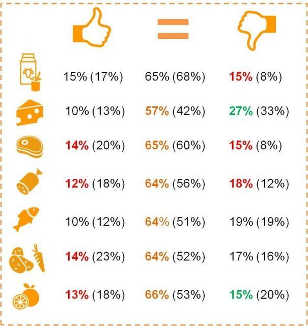 Изменение качества продуктов. В скобках указаны результаты опроса 2015 года. Результаты приведены без доли затруднившихся ответить