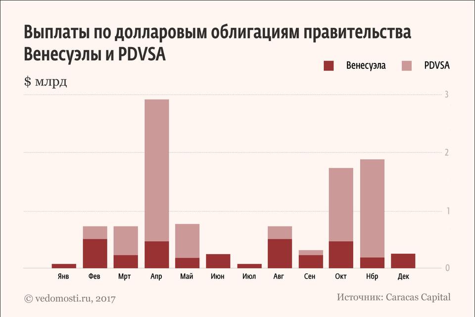 «Роснефть» выдала венесуэльской PDVSA авансы на $2,5 млрд