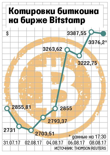 биткоин на с кошелек комиссией вывод минимальной-16
