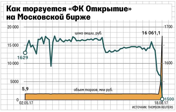 ФК Открытие заставил Центробанк вернуться к беззалоговому  Источник близкий к Открытие холдингу указал что именно такая структура сделки согласована регулятором