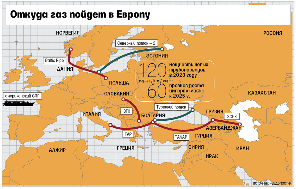 Про Газпром и американский газ