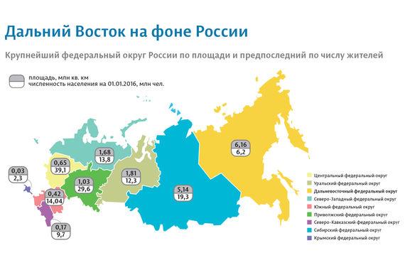 Дальневосточный федеральный округ — это 6 215 000 кв км, или 36,4% территории России. Здесь живут 6 293 100 человек (4,9%) - меньше только в Крыму. В округ входят 9 регионов, столица округа — Хабаровск.
