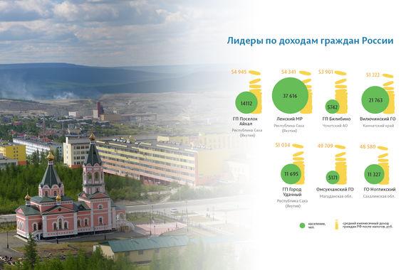 Из «маленьких» муниципалитетов по доходам российских граждан лидирует якутский поселок «Айхал», в 60 км от города Удачный. Поселок появился после того, как в  1960 г. здесь была открыта кимберлитовая трубка. Сейчас градообразующее предприятие поселка — Айхальский ГОК, на который приходится больше 30% всей добычи алмазов «Алросы»