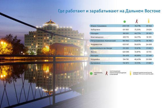 Чтобы найти главные точки роста на Дальнем Востоке, мы проанализировали соотношение числа поданных налоговых деклараций с числом жителей муниципалитетов. Из городов крупнее 100 000 человек самым «работающим» (то есть с самым высоким % налогоплательщиков) в округе оказался Южно-Сахалинск. Он же лидирует по размеру зарплаты россиян