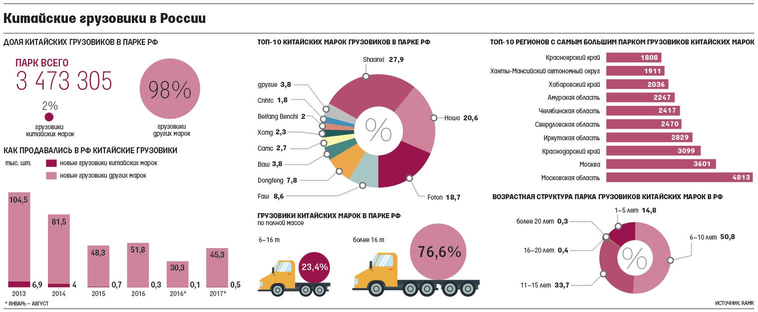 структура рынка китайских грузовиков