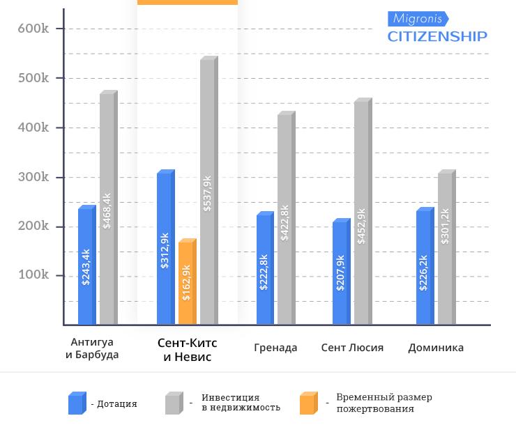 Изображение - Гражданство сент-китс и невис mobile_high-16sy