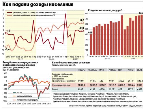 Долг населения россии по кредитам кредиты супруга