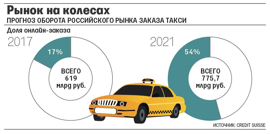Gett обвинил «Яндекс.Такси» в слежении за пользователями