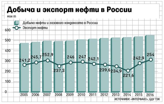 Экспорт нефти россии free online forex training for beginners