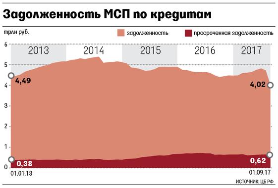 Процент по кредиту для малого бизнеса 2016 заявка на кредит российский капитал
