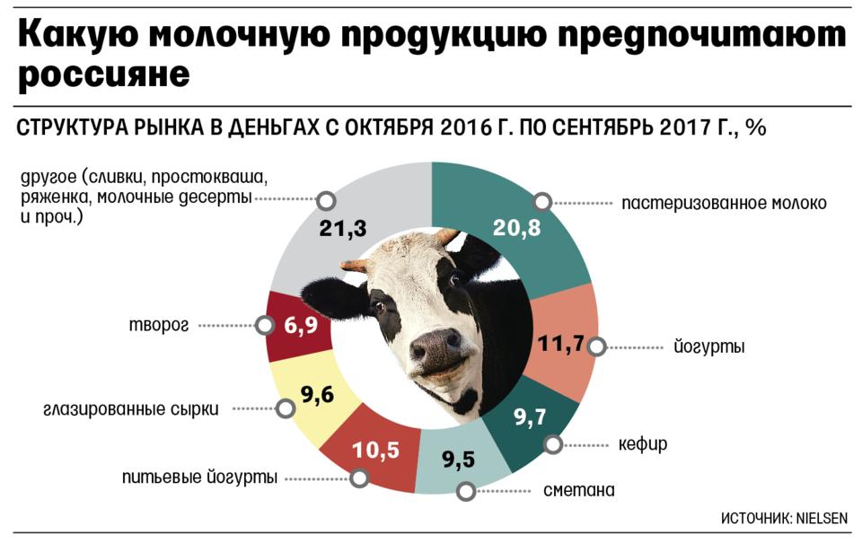 Рост спроса намолочную в Российской Федерации продукцию сменился падением