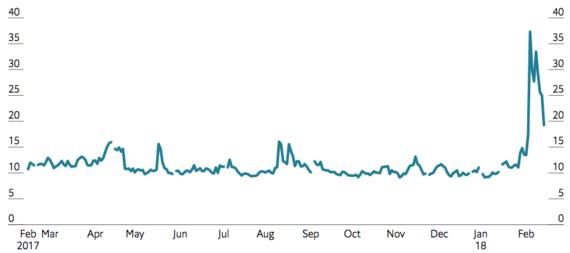 Это сильно повышает неопределенность для участников рынков, отражением чего стал резкий скачок волатильности в феврале после долгого спокойного «бычьего» периода. Длительный спад на фондовых рынках подорвет потребительскую уверенность и кредитование, так как ухудшится финансовое положение банков