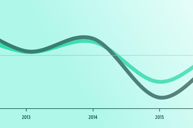 Неустойчивый рост промышленности