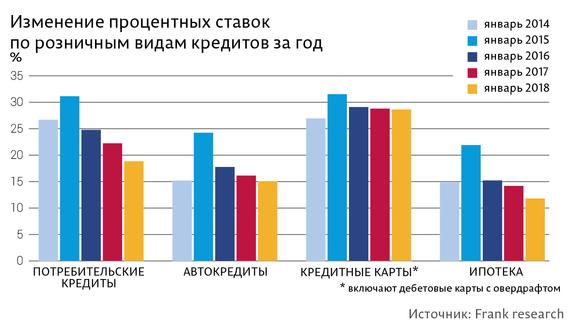 Прогнозы на ставки по кредитам 2015 закон транспортный налог самара ставки