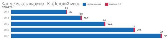 781da09b5266 Пока «Детский мир» открывает три магазина ABC – один заработал 31 мая в  Челябинске и два будут запущены позднее в Новосибирске, рассказывает  Роганов  ...
