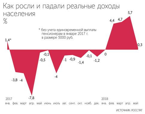 Динамика реальных доходов граждан РФ, 2017-2018 гг.