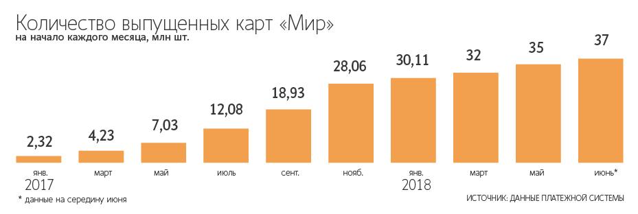 Количество выпущенных карт «Мир» с января 2017 года до середины июня 2018 года