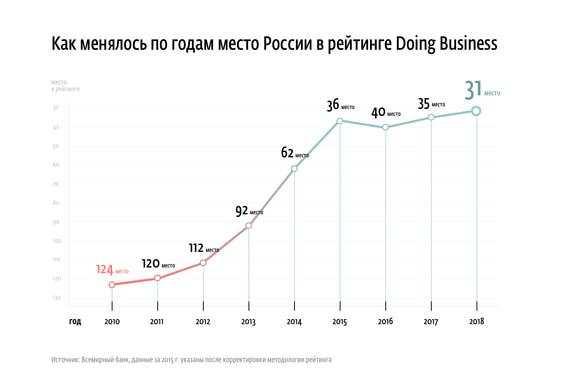 0295c74fcf9c Белоусов назвал выдающимися результаты России в Doing Business последние  годы