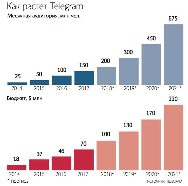 Мошенники начали торговать криптовалюту отTelegram (еёнесуществует).