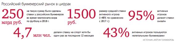 Рынок онлайн ставок в россии букмекерская сделать ставку